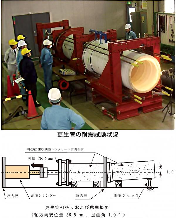更生管の耐震試験状況