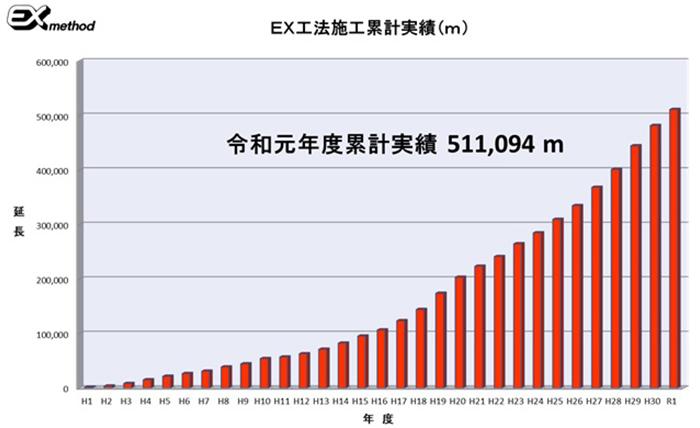 2020EX工法施工延長